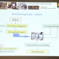 06-11-2013_kreisbrandinspektion-unterallgäu_alarmplanung_poeppel_new-facts-eu20131106_0013