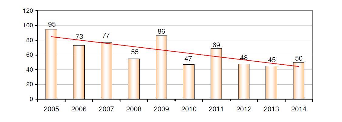 Grafik: Polizeipräsident Schwaben Süd/West