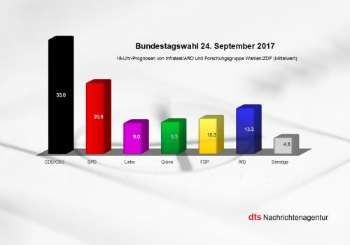 18-Uhr-Prognosen von Infratest/ARD und Forschungsgruppe Wahlen/ZDF zur Bundestagswahl (Mittelwert), über dts Nachrichtenagentur