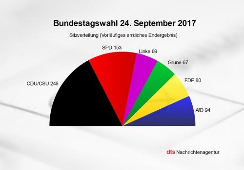Sitzverteilung zum 19. Deutschen Bundestag, über dts Nachrichtenagentur