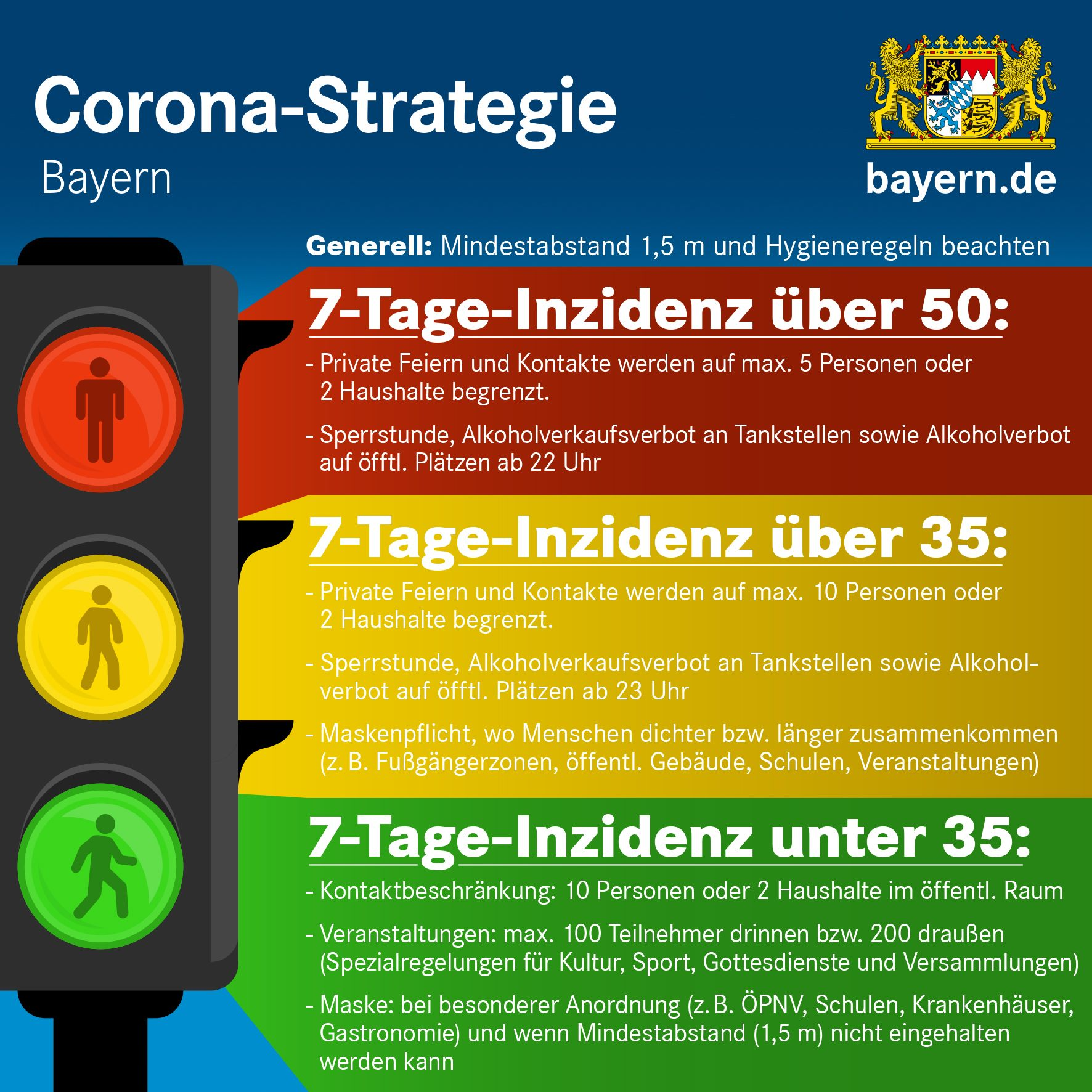 Regeln Gastronomie Corona Bayern